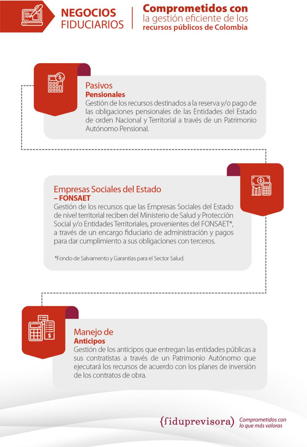 Información Entidades Territoriales Fiduprevisora S A